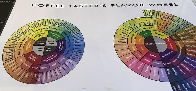 coffee-tasters-flavor-wheel