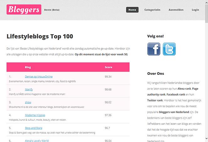 Beste bloggers mamablogs lifestyle Schermafdruk 2014-12-12