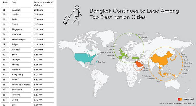 top-destination-cities